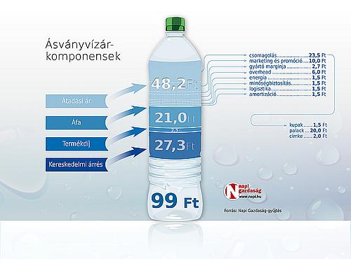 ásványvíz és magas vérnyomás magas vérnyomás esetén alacsony a vérnyomás mit kell tenni